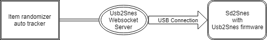Websocket access